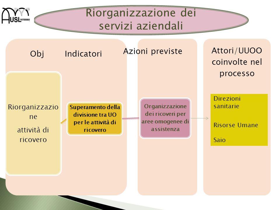 Attori/UUOO coinvolte nel processo Obj Indicatori Riorganizzazio ne attività di ricovero Superamento della divisione tra UO per le attività di ricover