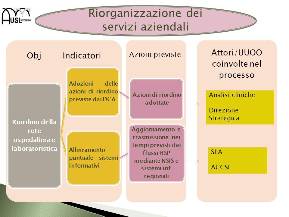 Attori/UUOO coinvolte nel processo Obj Indicatori Riordino della rete ospedaliera e laboratoristica Adozioni delle azioni di riordino previste dai DCA