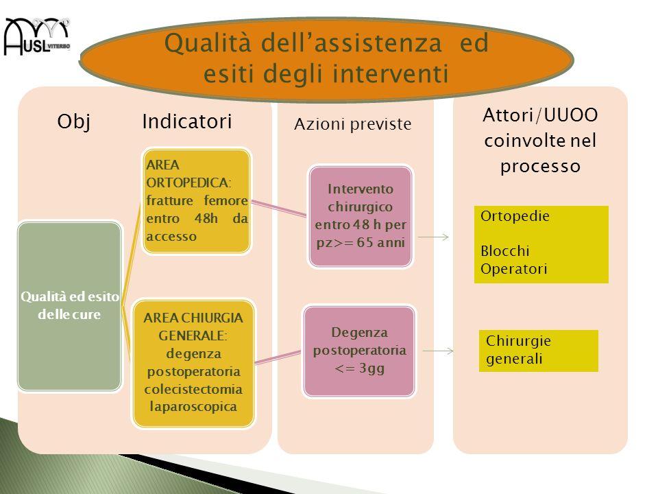 Attori/UUOO coinvolte nel processo Obj Indicatori Qualità ed esito delle cure AREA ORTOPEDICA: fratture femore entro 48h da accesso Intervento chirurg