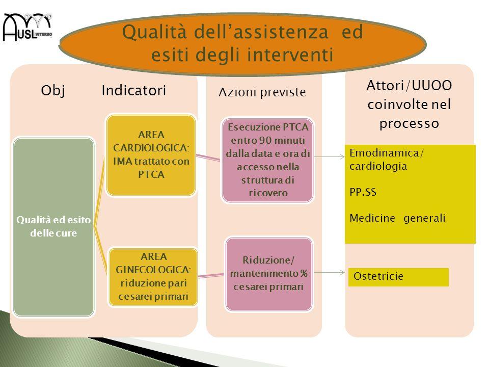 Attori/UUOO coinvolte nel processo Obj Indicatori Qualità ed esito delle cure AREA CARDIOLOGICA: IMA trattato con PTCA Esecuzione PTCA entro 90 minuti