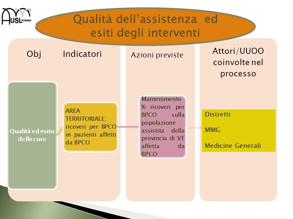 Attori/UUOO coinvolte nel processo Obj Indicatori Qualità ed esito delle cure AREA TERRITORIALE: ricoveri per BPCO in pazienti affetti da BPCO Manteni