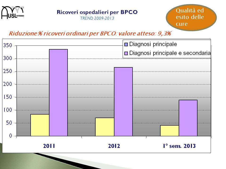 Qualità ed esito delle cure Riduzione % ricoveri ordinari per BPCO: valore atteso: 9,3%