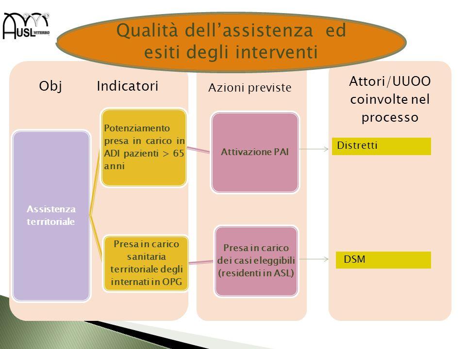 Attori/UUOO coinvolte nel processo Obj Indicatori Assistenza territoriale Potenziamento presa in carico in ADI pazienti > 65 anni Attivazione PAI Pres