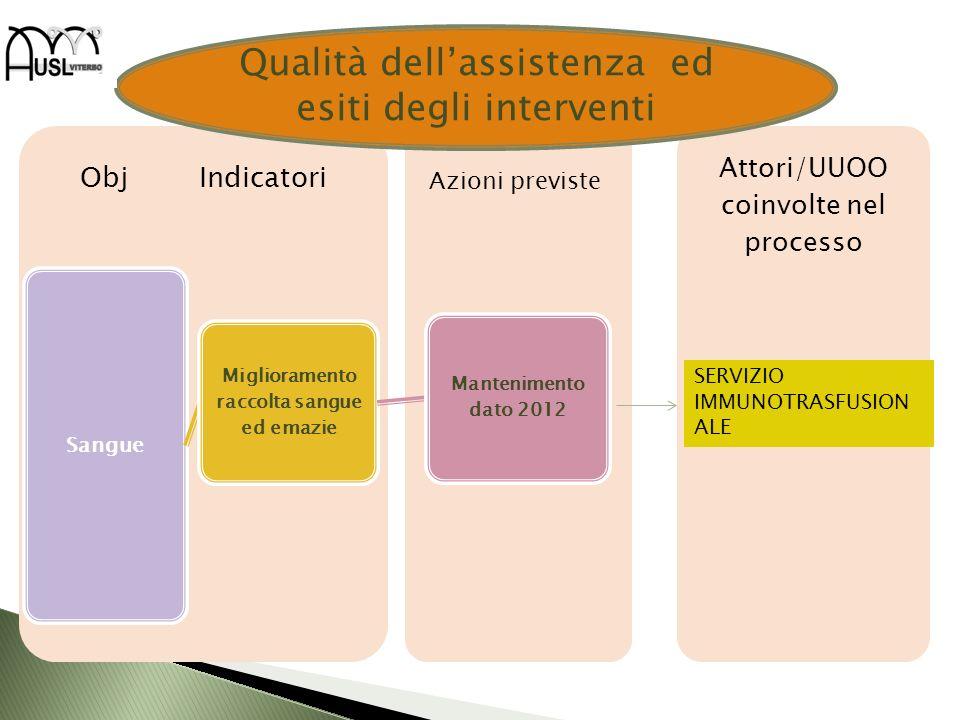 Attori/UUOO coinvolte nel processo Obj Indicatori Sangue Miglioramento raccolta sangue ed emazie Mantenimento dato 2012 SERVIZIO IMMUNOTRASFUSION ALE