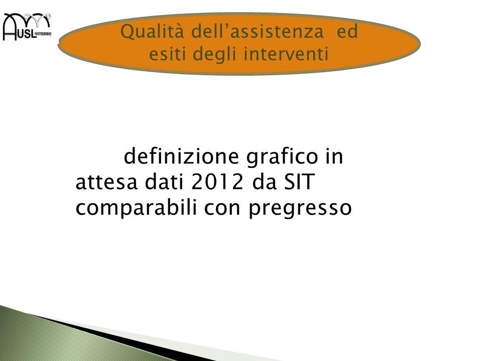 Qualità dellassistenza ed esiti degli interventi definizione grafico in attesa dati 2012 da SIT comparabili con pregresso