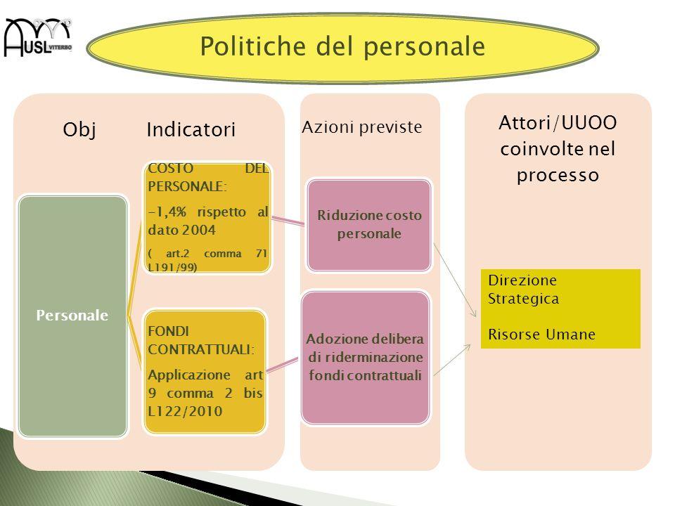 Attori/UUOO coinvolte nel processo Obj Indicatori Personale COSTO DEL PERSONALE: -1,4% rispetto al dato 2004 ( art.2 comma 71 L191/99) Riduzione costo