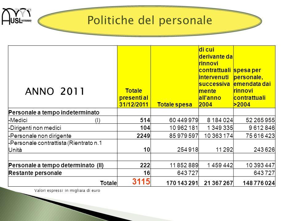Politiche del personale Totale presenti al 31/12/2011Totale spesa di cui derivante da rinnovi contrattuali intervenuti successiva mente all'anno 2004