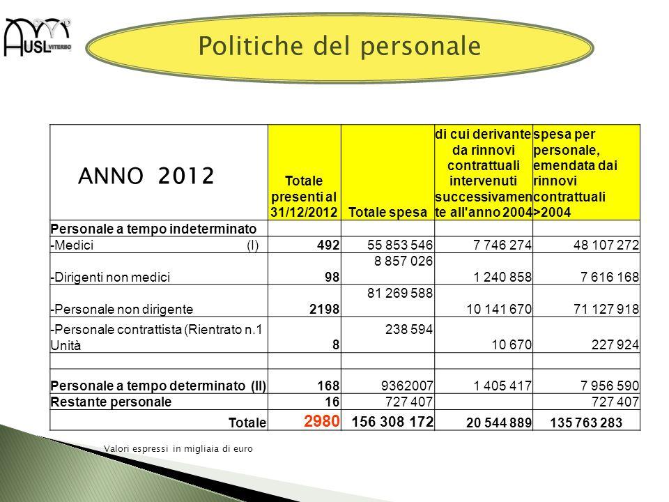 Politiche del personale ANNO 2012 Totale presenti al 31/12/2012Totale spesa di cui derivante da rinnovi contrattuali intervenuti successivamen te all'