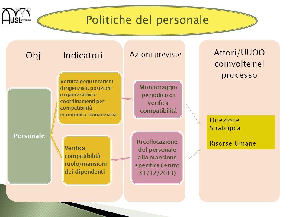 Attori/UUOO coinvolte nel processo Obj Indicatori Personale Verifica degli incarichi dirigenziali, posizioni organizzative e coordinamenti per compati