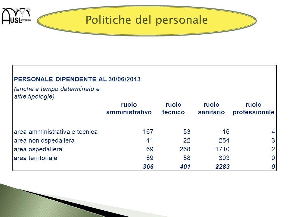 Politiche del personale PERSONALE DIPENDENTE AL 30/06/2013 (anche a tempo determinato e altre tipologie) ruolo amministrativo ruolo tecnico ruolo sani