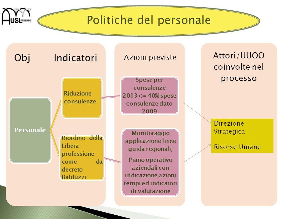 Attori/UUOO coinvolte nel processo Obj Indicatori Personale Riduzione consulenze Spese per consulenze 2013<= 40% spese consulenze dato 2009 Riordino d