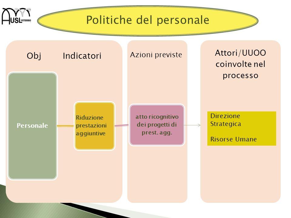 Attori/UUOO coinvolte nel processo Obj Indicatori Personale Riduzione prestazioni aggiuntive atto ricognitivo dei progetti di prest. agg. Direzione St