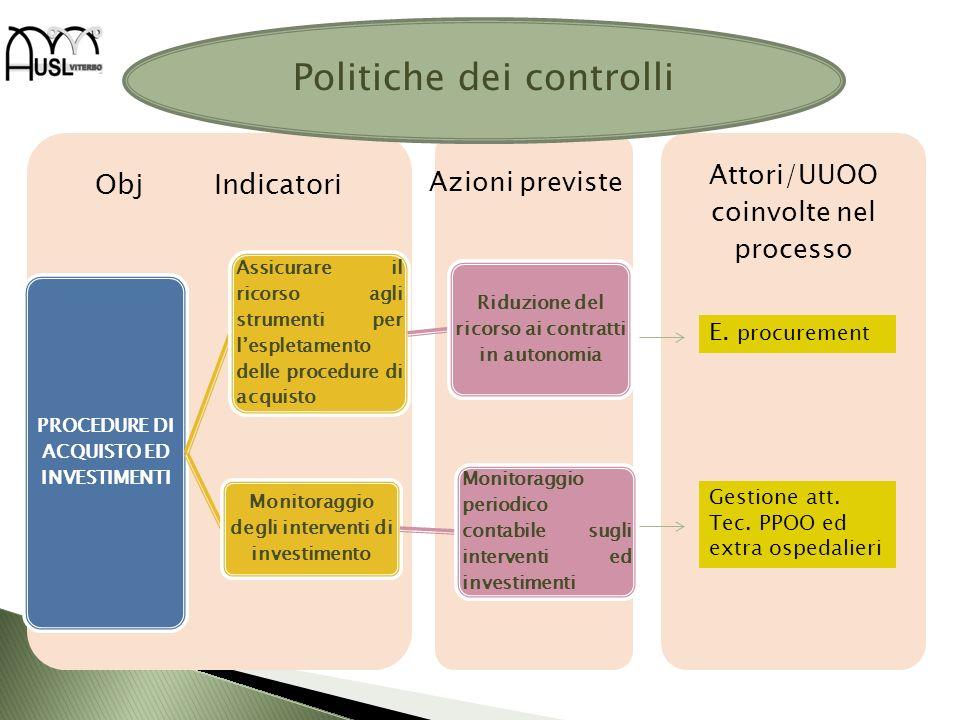 Attori/UUOO coinvolte nel processo Obj Indicatori PROCEDURE DI ACQUISTO ED INVESTIMENTI Assicurare il ricorso agli strumenti per lespletamento delle p