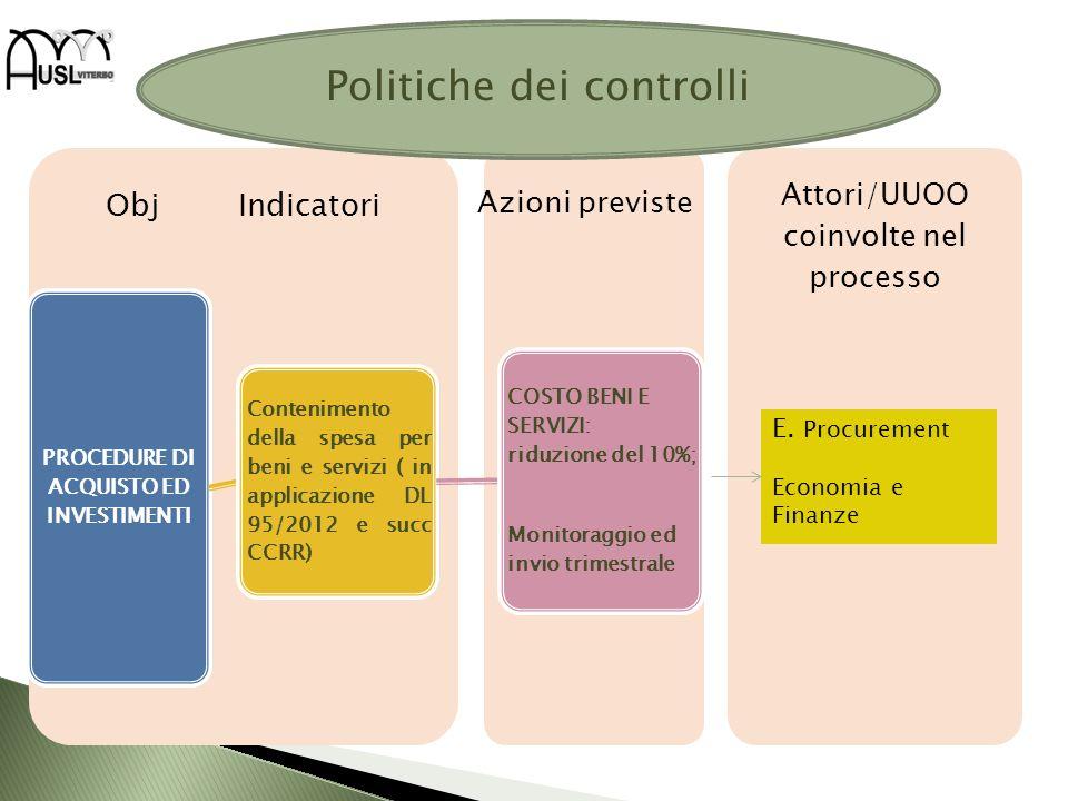 Attori/UUOO coinvolte nel processo Obj Indicatori PROCEDURE DI ACQUISTO ED INVESTIMENTI Contenimento della spesa per beni e servizi ( in applicazione