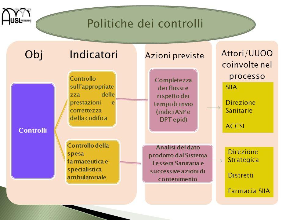Attori/UUOO coinvolte nel processo Obj Indicatori Controlli Controllo sullappropriate zza delle prestazioni e correttezza della codifica Completezza d