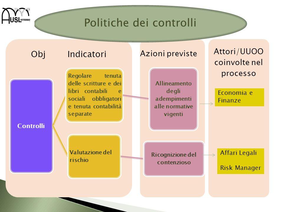 Attori/UUOO coinvolte nel processo Obj Indicatori Controlli Regolare tenuta delle scritture e dei libri contabili e sociali obbligatori e tenuta conta