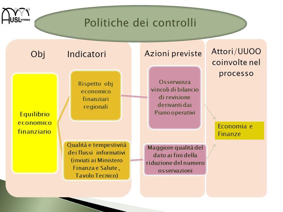 Attori/UUOO coinvolte nel processo Obj Indicatori Equilibrio economico finanziario Rispetto obj economico finanziari regionali Osservanza vincoli di b