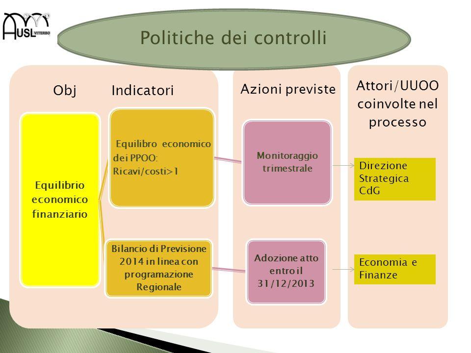 Attori/UUOO coinvolte nel processo Obj Indicatori Equilibrio economico finanziario Equilibro economico dei PPOO: Ricavi/costi>1 Monitoraggio trimestra