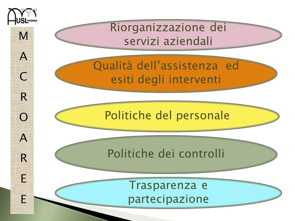 Politiche dei controlli Politiche del personale Riorganizzazione dei servizi aziendali Qualità dellassistenza ed esiti degli interventi Trasparenza e