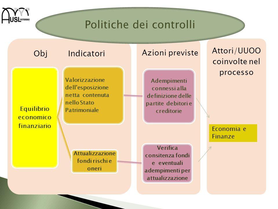 Attori/UUOO coinvolte nel processo Obj Indicatori Equilibrio economico finanziario Valorizzazione dellesposizione netta contenuta nello Stato Patrimon