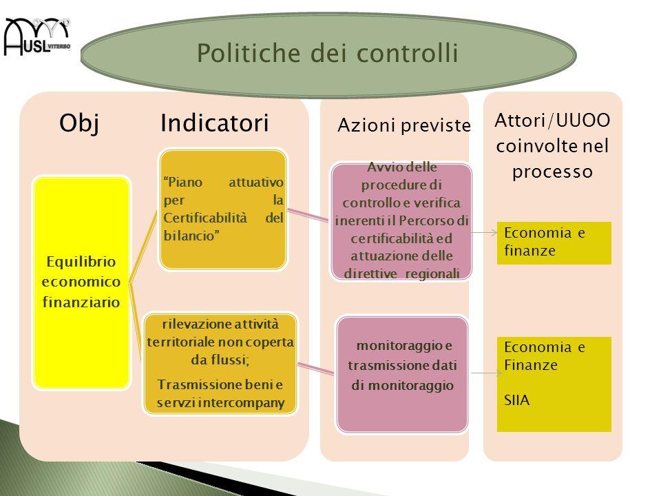 Attori/UUOO coinvolte nel processo Obj Indicatori Equilibrio economico finanziario Piano attuativo per la Certificabilità del bilancio Avvio delle pro