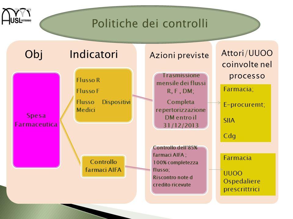 Attori/UUOO coinvolte nel processo Obj Indicatori Spesa Farmaceutica Flusso R Flusso F Flusso Dispositivi Medici Trasmissione mensile dei flussi R, F,