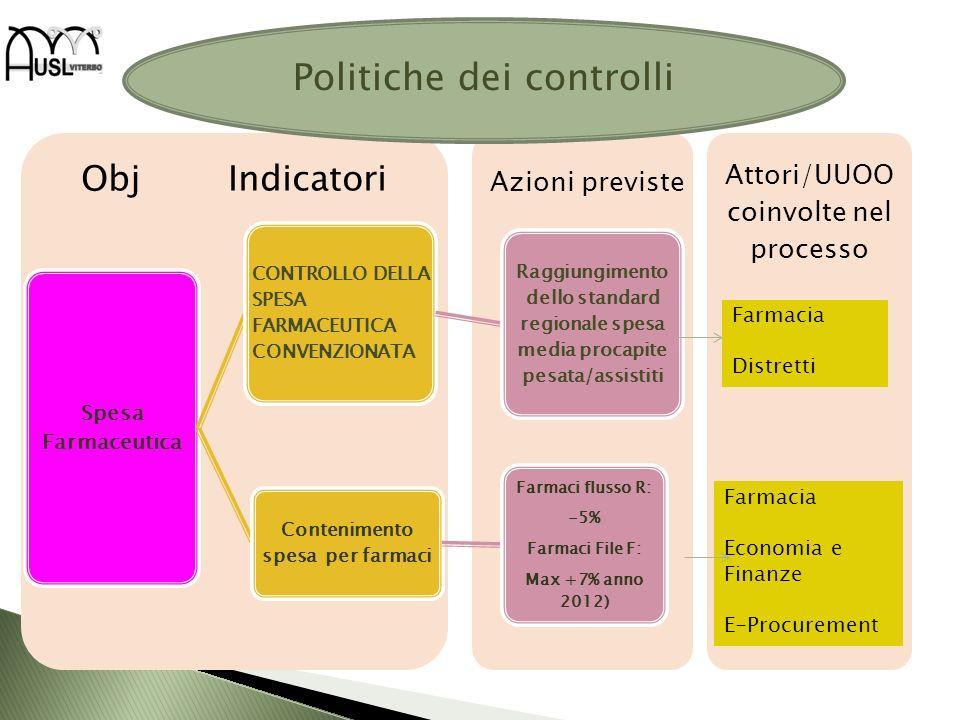 Attori/UUOO coinvolte nel processo Obj Indicatori Spesa Farmaceutica CONTROLLO DELLA SPESA FARMACEUTICA CONVENZIONATA Raggiungimento dello standard re