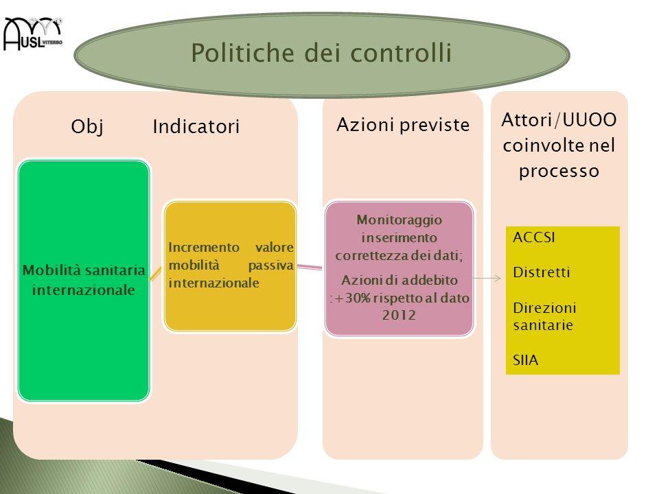 Attori/UUOO coinvolte nel processo Obj Indicatori Mobilità sanitaria internazionale Incremento valore mobilità passiva internazionale Monitoraggio ins