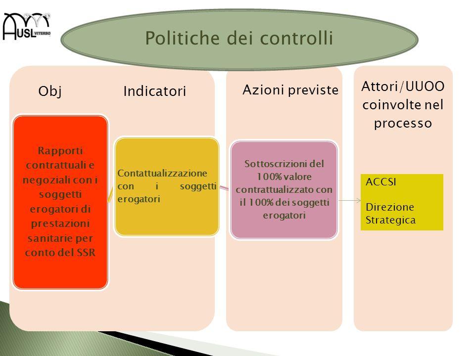 Attori/UUOO coinvolte nel processo Obj Indicatori Rapporti contrattuali e negoziali con i soggetti erogatori di prestazioni sanitarie per conto del SS