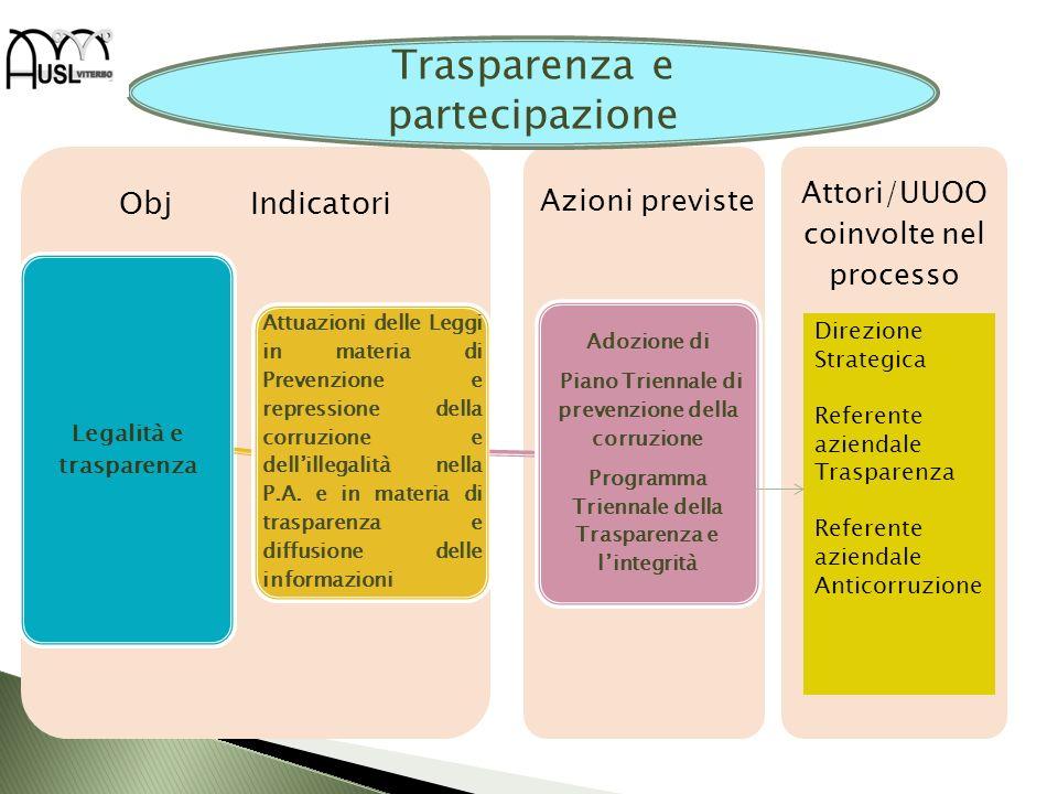 Attori/UUOO coinvolte nel processo Obj Indicatori Legalità e trasparenza Attuazioni delle Leggi in materia di Prevenzione e repressione della corruzio