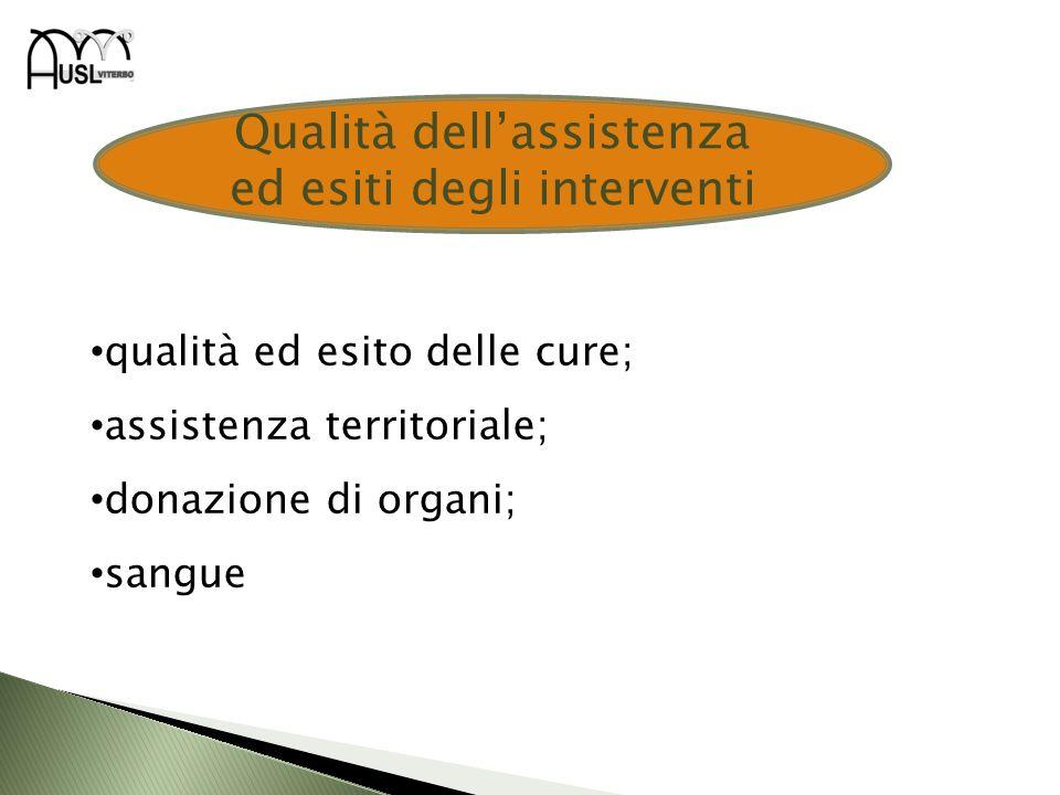 qualità ed esito delle cure; assistenza territoriale; donazione di organi; sangue Qualità dellassistenza ed esiti degli interventi