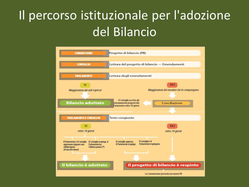 Il percorso istituzionale per l adozione del Bilancio