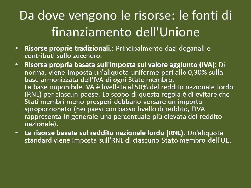 Da dove vengono le risorse: le fonti di finanziamento dell Unione Risorse proprie tradizionali.: Principalmente dazi doganali e contributi sullo zucchero.