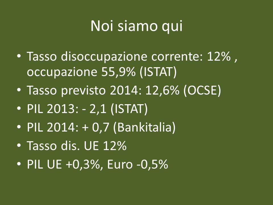 Noi siamo qui Tasso disoccupazione corrente: 12%, occupazione 55,9% (ISTAT) Tasso previsto 2014: 12,6% (OCSE) PIL 2013: - 2,1 (ISTAT) PIL 2014: + 0,7