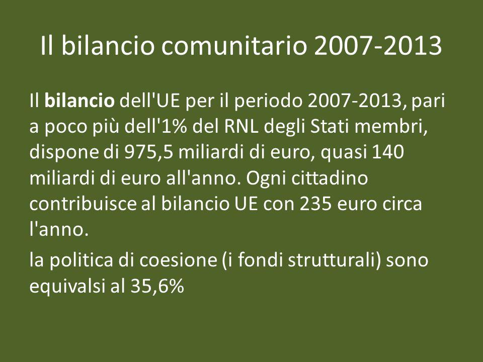 Il bilancio dell'UE per il periodo 2007-2013, pari a poco più dell'1% del RNL degli Stati membri, dispone di 975,5 miliardi di euro, quasi 140 miliard