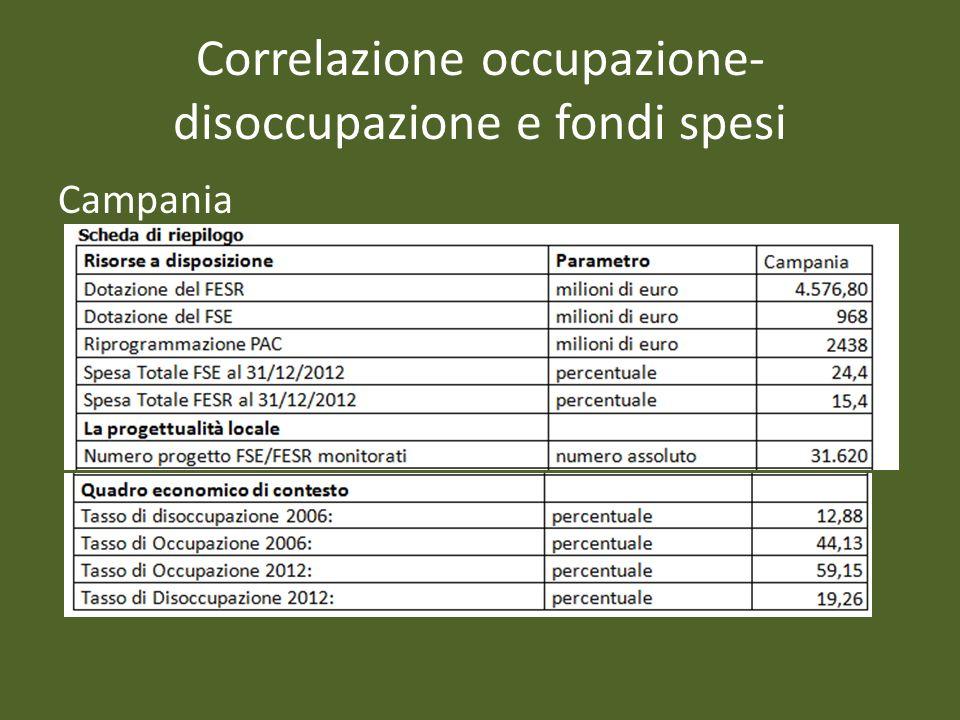 Correlazione occupazione- disoccupazione e fondi spesi Campania