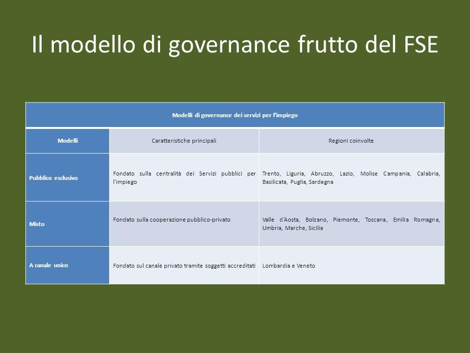 Il modello di governance frutto del FSE Modelli di governance dei servizi per limpiego ModelliCaratteristiche principaliRegioni coinvolte Pubblico esc