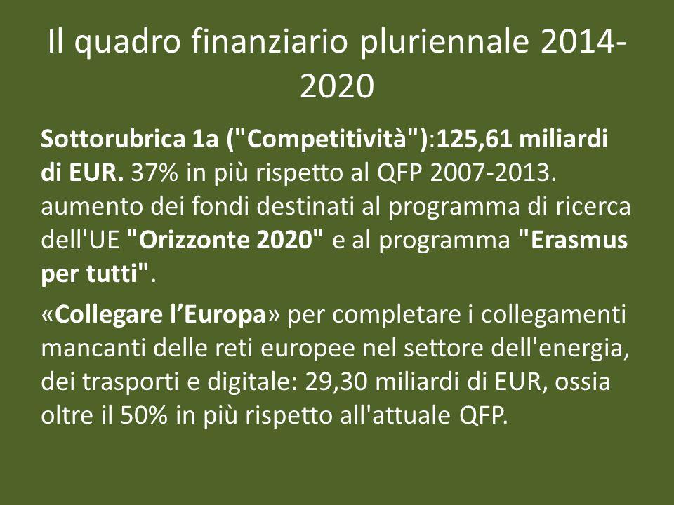 Il quadro finanziario pluriennale 2014- 2020 Sottorubrica 1a ( Competitività ):125,61 miliardi di EUR.