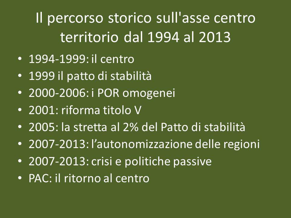 Il percorso storico sull'asse centro territorio dal 1994 al 2013 1994-1999: il centro 1999 il patto di stabilità 2000-2006: i POR omogenei 2001: rifor