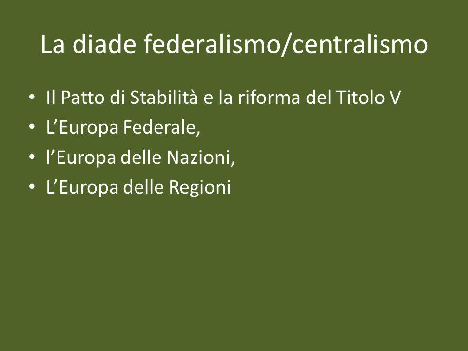 La diade federalismo/centralismo Il Patto di Stabilità e la riforma del Titolo V LEuropa Federale, lEuropa delle Nazioni, LEuropa delle Regioni