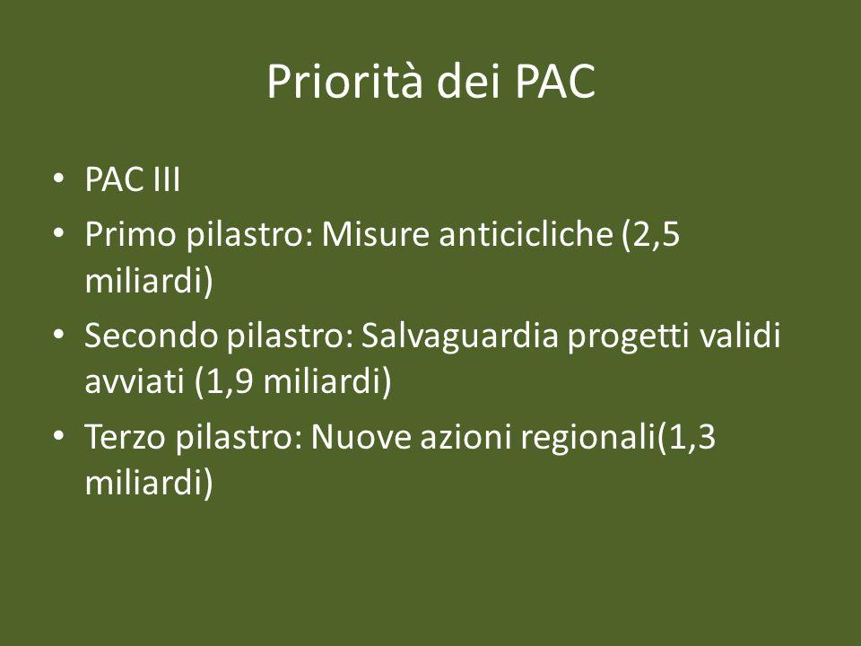 Priorità dei PAC PAC III Primo pilastro: Misure anticicliche (2,5 miliardi) Secondo pilastro: Salvaguardia progetti validi avviati (1,9 miliardi) Terzo pilastro: Nuove azioni regionali(1,3 miliardi)