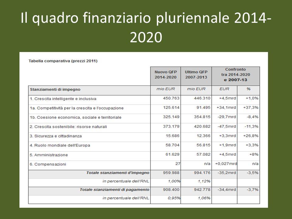 Il quadro finanziario pluriennale 2014- 2020