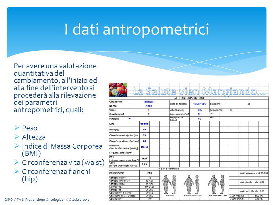 Per avere una valutazione quantitativa del cambiamento, allinizio ed alla fine dellintervento si procederà alla rilevazione dei parametri antropometrici, quali: Peso Altezza Indice di Massa Corporea (BMI) Circonferenza vita (waist) Circonferenza fianchi (hip) I dati antropometrici GIRO VITA & Prevenzione Oncologica - 5 Ottobre 2012