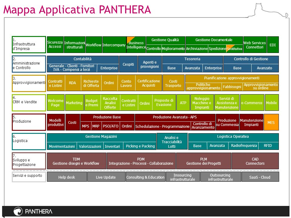 Mappa Applicativa PANTHERA