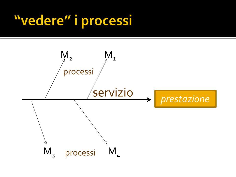 M 2 M 1 M 3 M 4 prestazione servizio processi