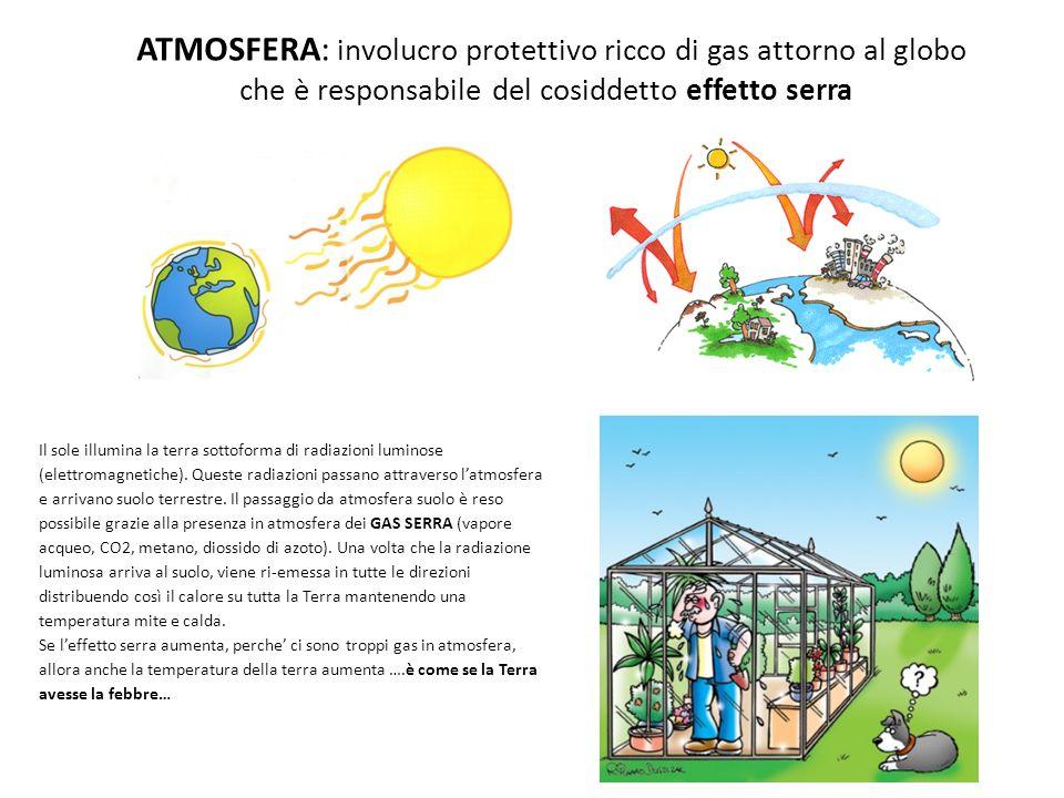 ATMOSFERA: involucro protettivo ricco di gas attorno al globo che è responsabile del cosiddetto effetto serra. Il sole illumina la terra sottoforma di