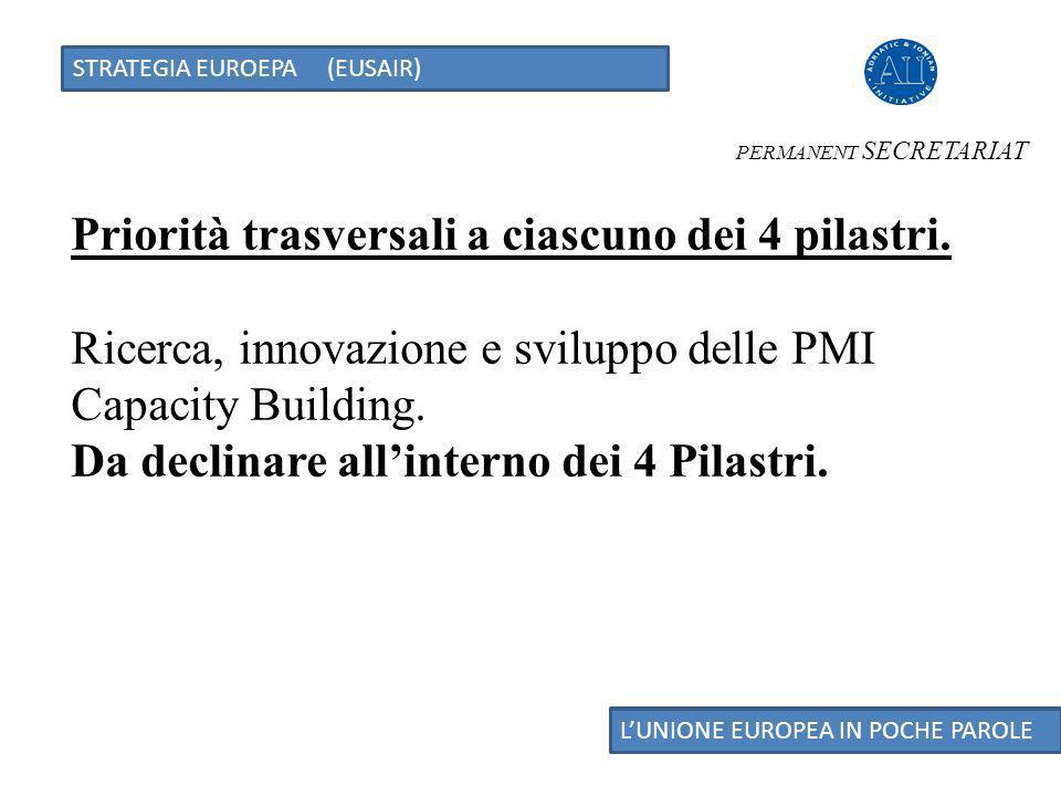 STRATEGIA EUROEPA (EUSAIR) LUNIONE EUROPEA IN POCHE PAROLE Priorità trasversali a ciascuno dei 4 pilastri.