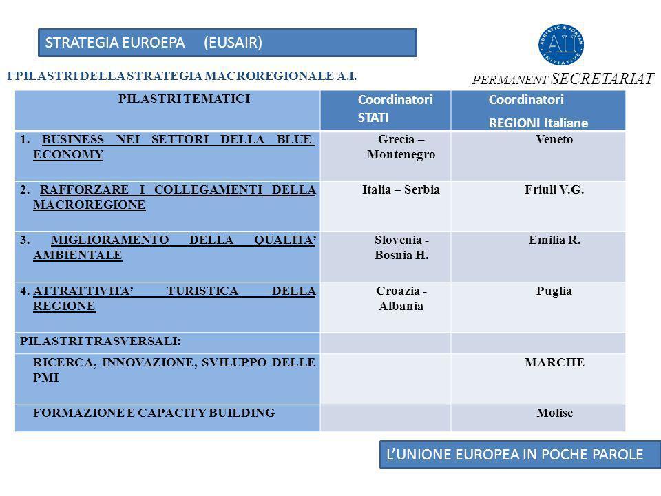 STRATEGIA EUROEPA (EUSAIR) LUNIONE EUROPEA IN POCHE PAROLE I PILASTRI DELLA STRATEGIA MACROREGIONALE A.I.