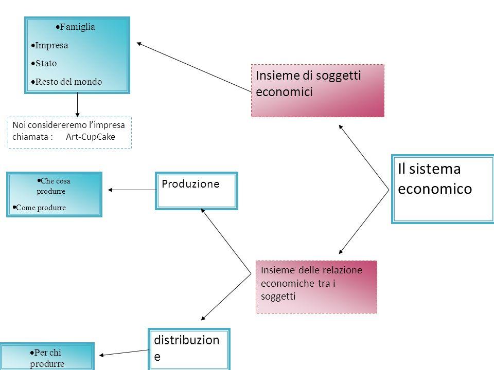 Il sistema economico Insieme di soggetti economici Famiglia Impresa Stato Resto del mondo Insieme delle relazione economiche tra i soggetti Produzione