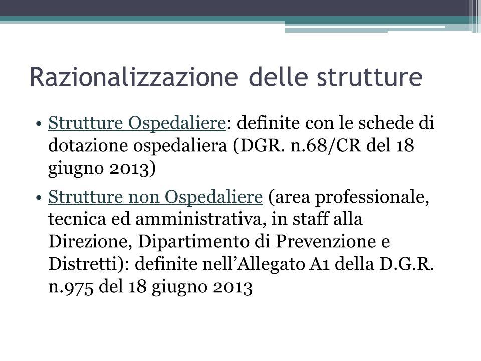 Razionalizzazione delle strutture Strutture Ospedaliere: definite con le schede di dotazione ospedaliera (DGR.